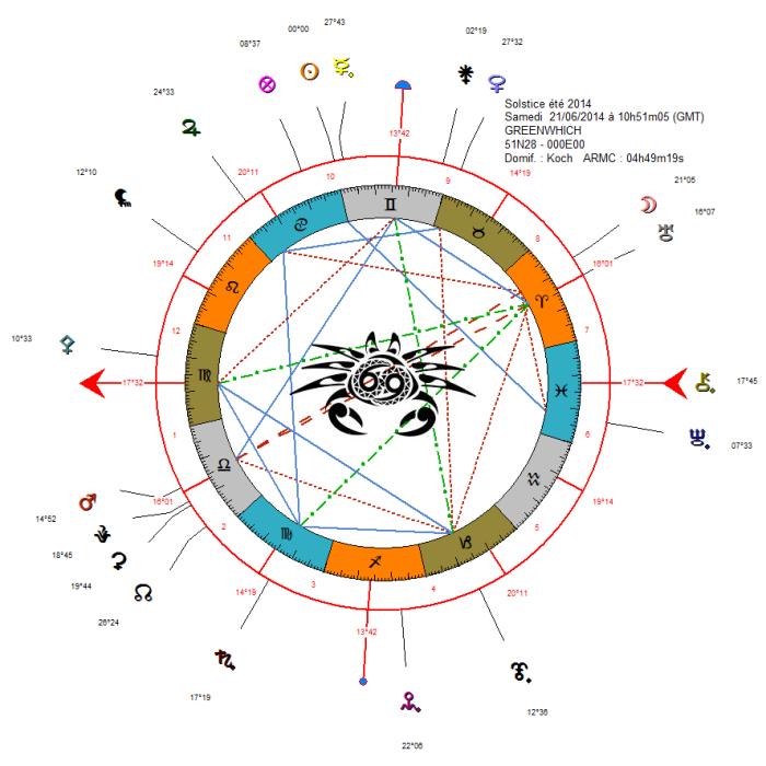 le thème du Solstice d'été 2014 pour 10h51'ajouter minimum 05 '' pour que la position =0° Cancer